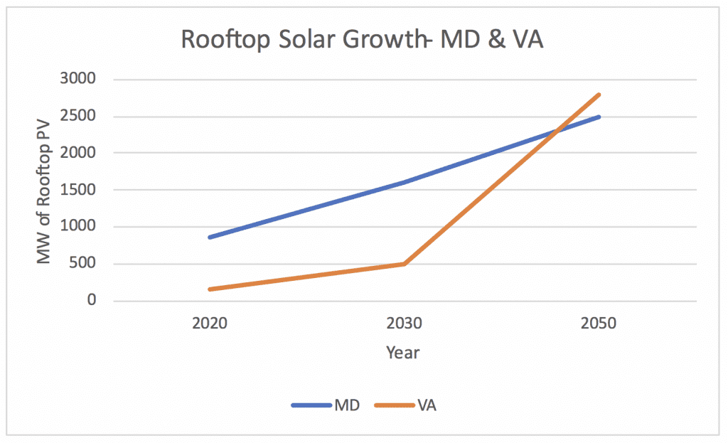 Graph rooftop solar growth MD VA