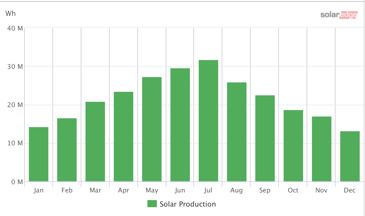 PV system monitoring production