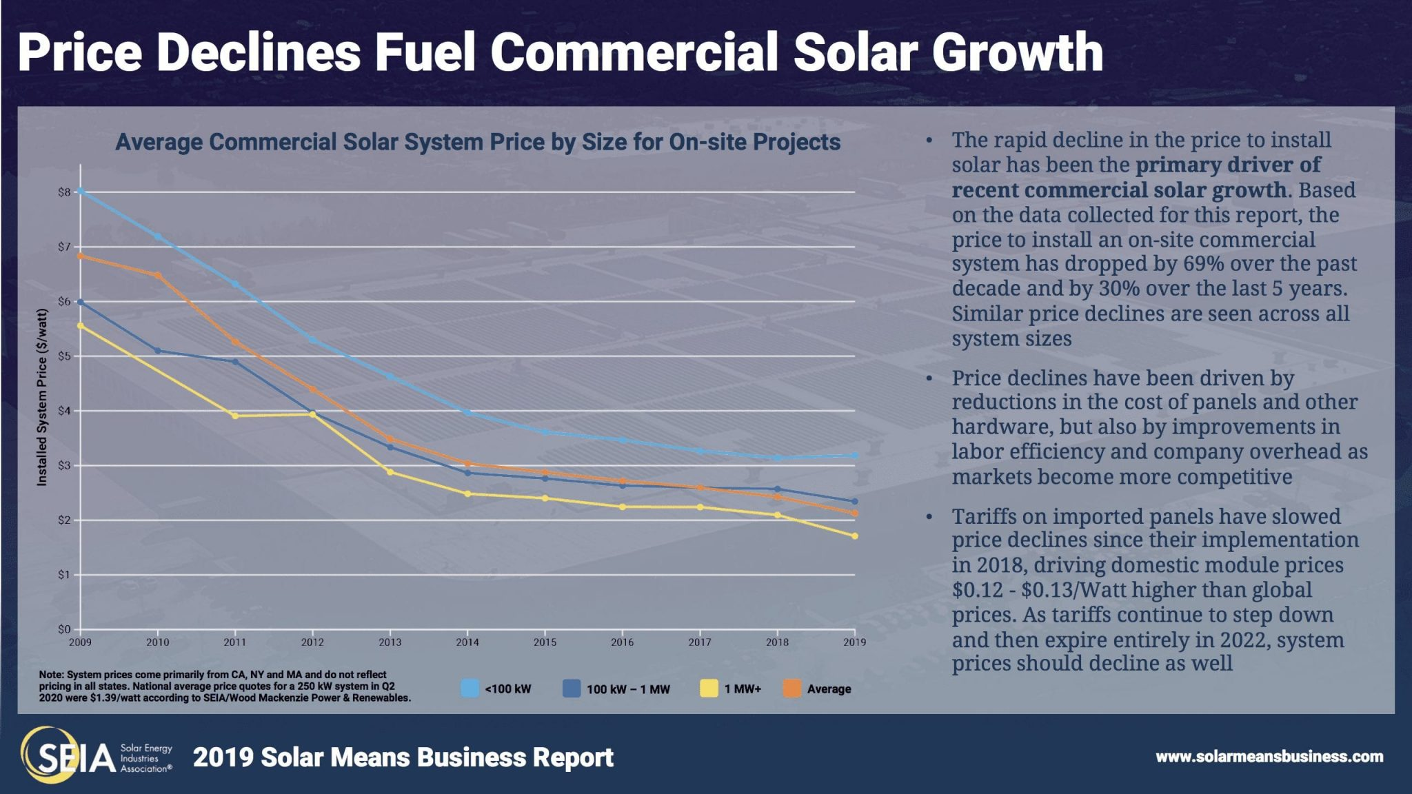 SEIA 2019 Solar Means Business Decline of Solar Costs
