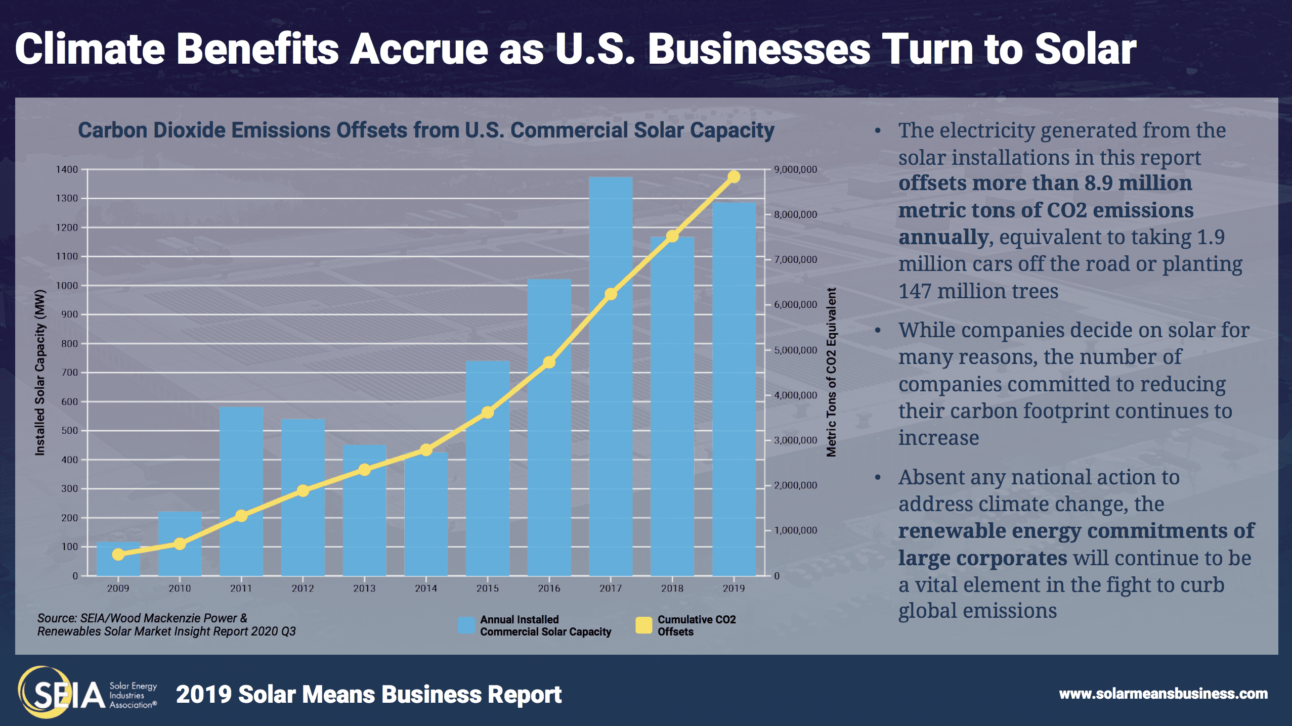 SEIA's Solar Means Business 2019 Accrued Climate Benefits Chart