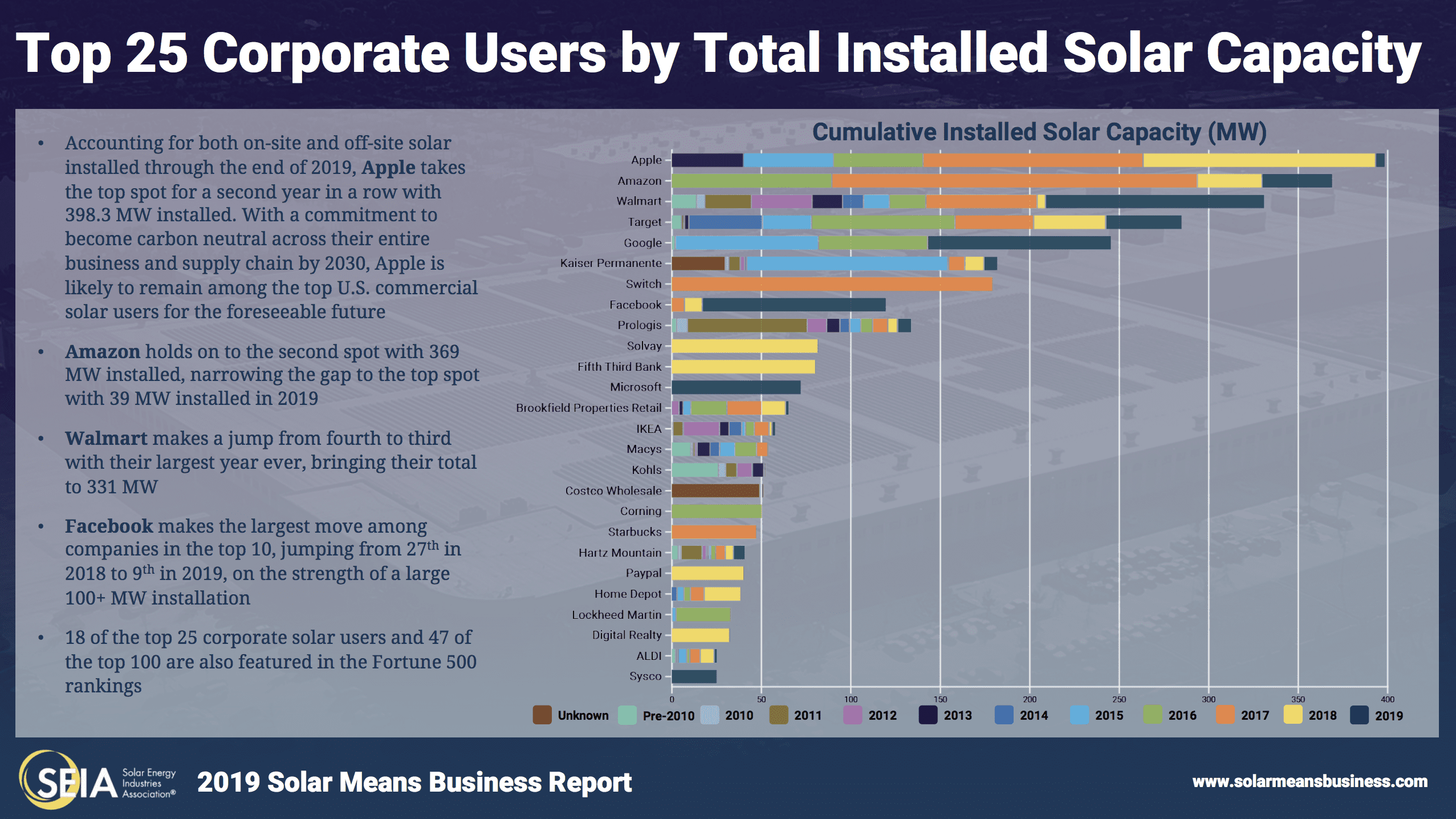 SEIA Solar Means Business Corporate Users by Total Installations