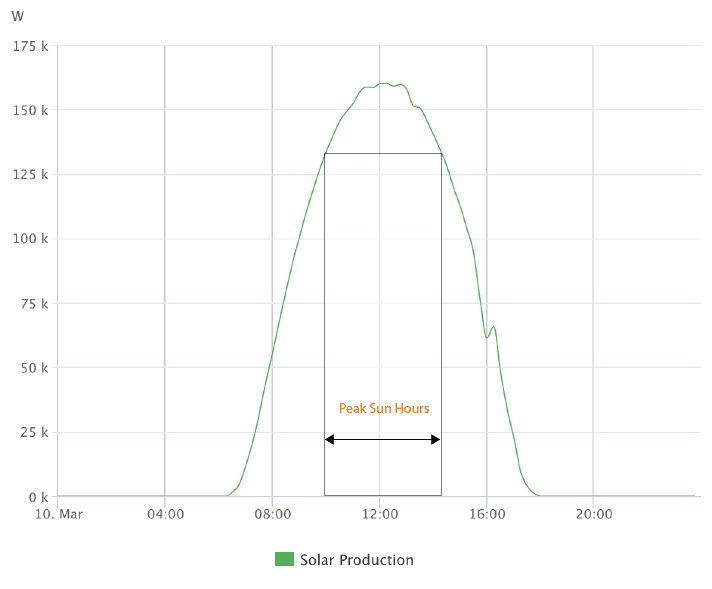 Solar Insolation from monitoring
