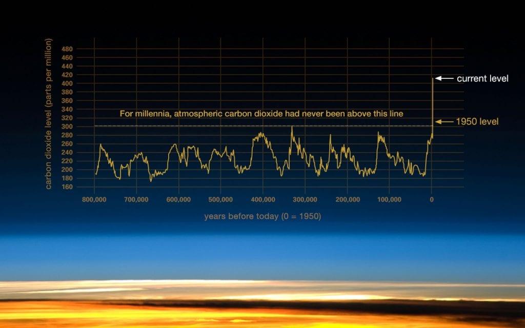NASA CO2 concentration graph